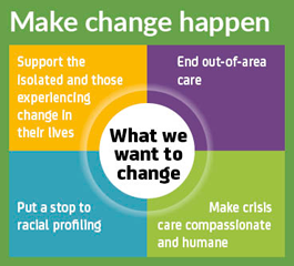 Make change happen diagram outlining the changes MHT would like to see in mental health care