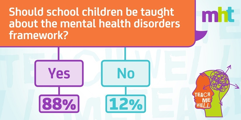 TeachMeWell_Poll1_V2 disorders 824 x 412.jpg