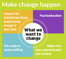 Make change happen: What we want to change